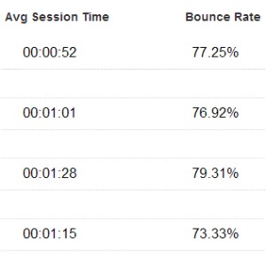 Bounce rates and session times