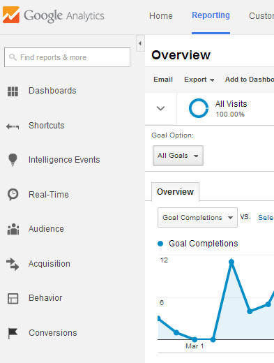 6 Top Google Analytic Reports in 5 minutes