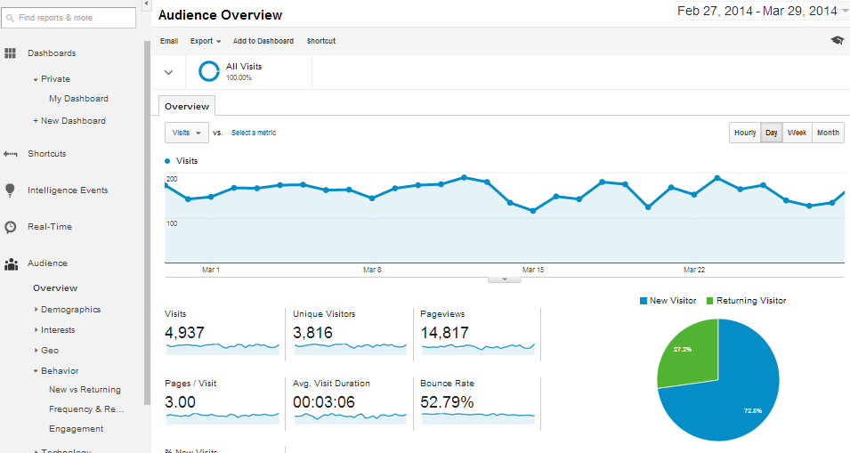 Google Analytic Audience Overview report is very useful.