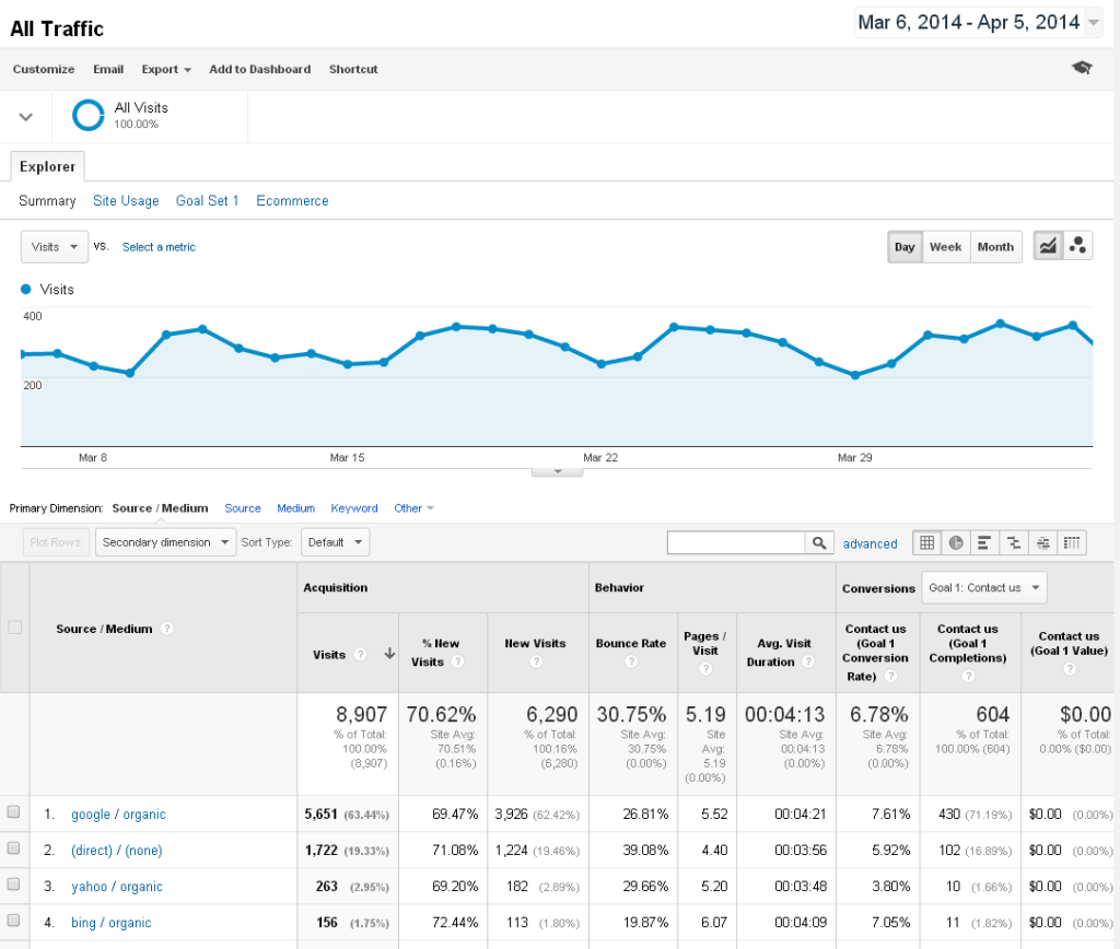 Acquisition - all traffic Google Analytic Report