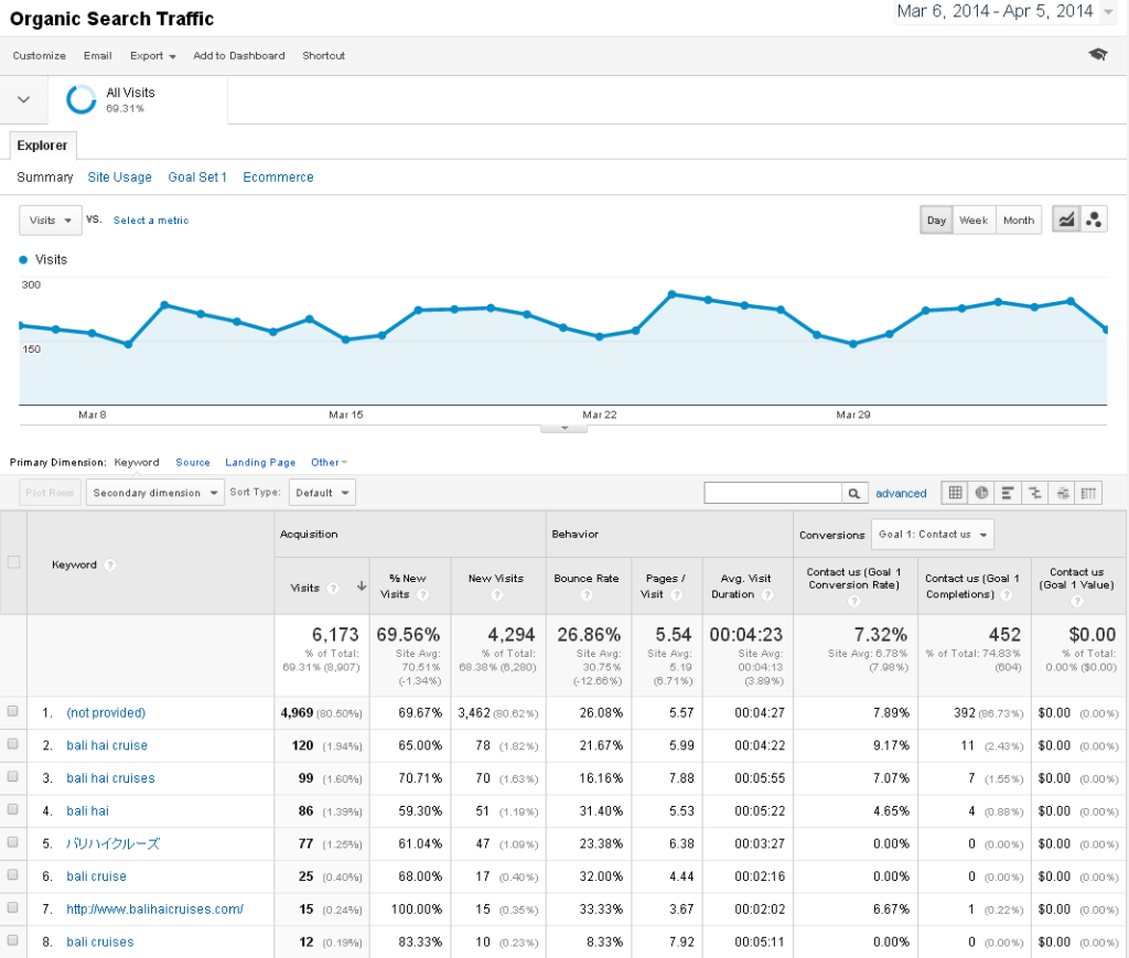 Acquisition Organic Keyword Report from Google Analytic