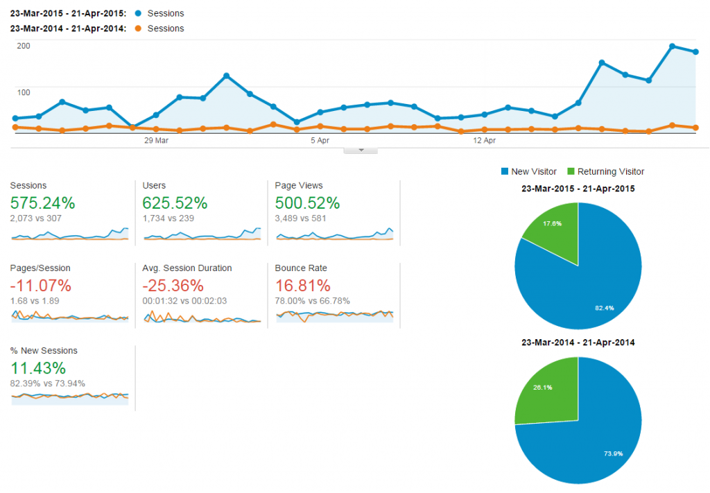 Google Audience overview automated report