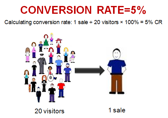 conversion rate calculation - picture