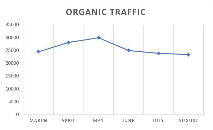 Outdoor Activities Organic Traffic