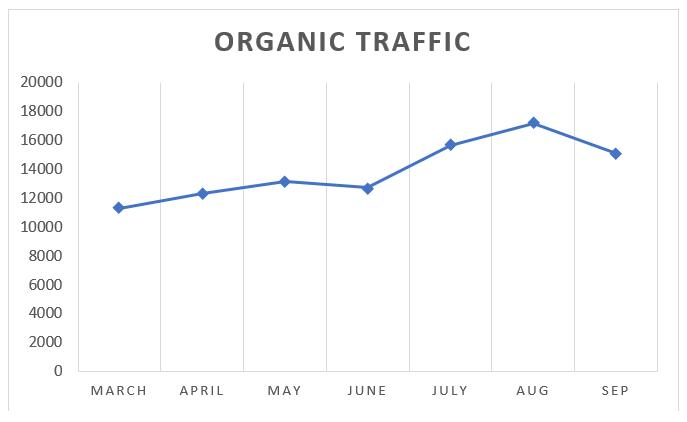 Scuba Diving Organic Traffic