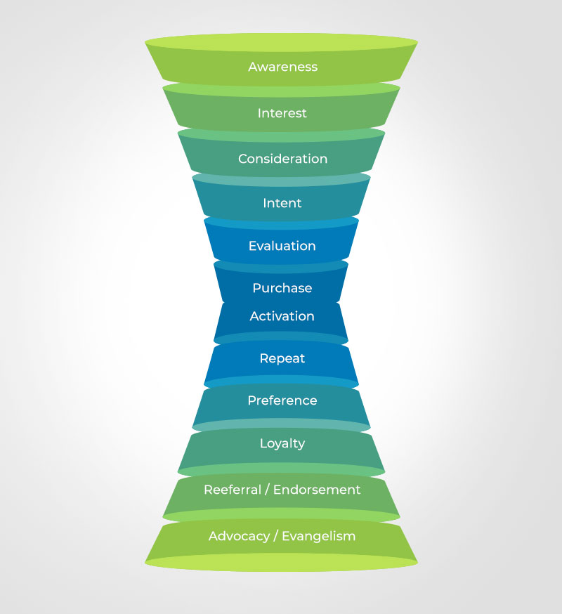 Funnels and hourglasses in marketing