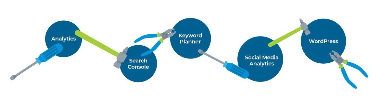 digital marketing tool belt